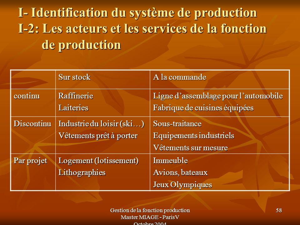 Gestion de la fonction production Master MIAGE - ParisV Octobre 2004 58 I- Identification du système de production I-2: Les acteurs et les services de