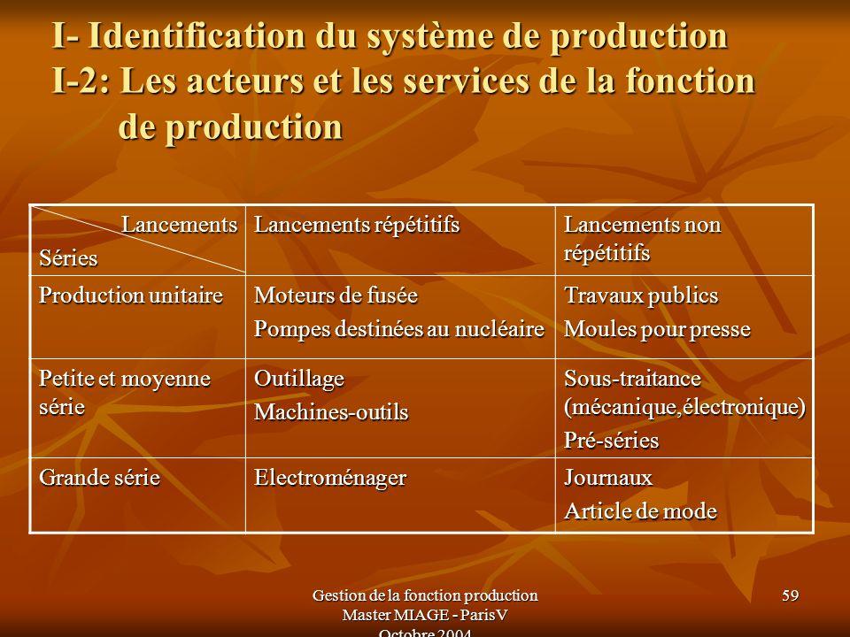 Gestion de la fonction production Master MIAGE - ParisV Octobre 2004 59 I- Identification du système de production I-2: Les acteurs et les services de