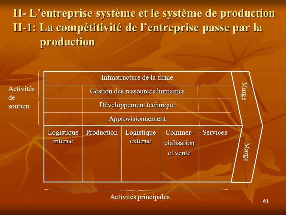 61 II- Lentreprise système et le système de production II-1: La compétitivité de lentreprise passe par la production Infrastructure de la firme Gestio