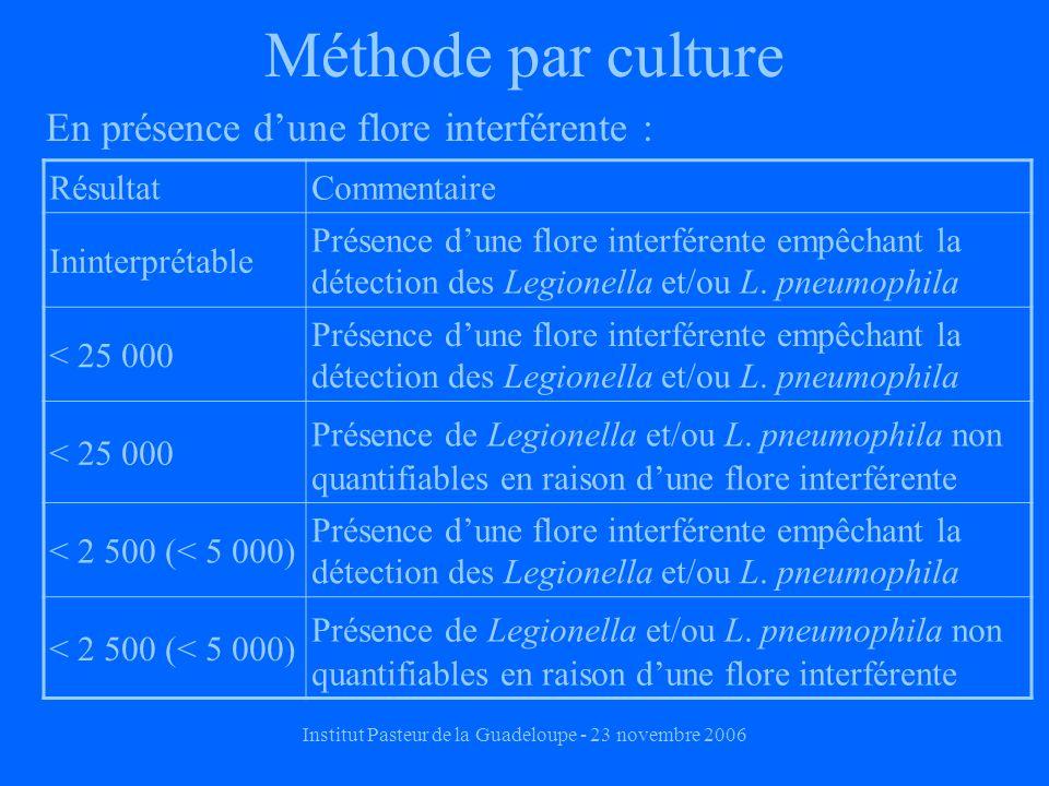 Institut Pasteur de la Guadeloupe - 23 novembre 2006 Méthode par culture En présence dune flore interférente : RésultatCommentaire Ininterprétable Présence dune flore interférente empêchant la détection des Legionella et/ou L.
