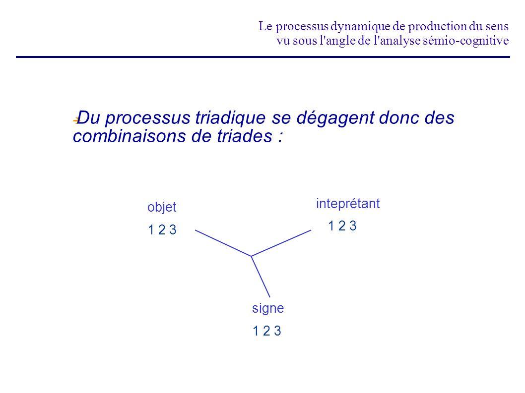 Le processus dynamique de production du sens vu sous l'angle de l'analyse sémio-cognitive Du processus triadique se dégagent donc des combinaisons de