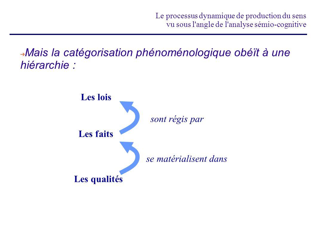 Le processus dynamique de production du sens vu sous l'angle de l'analyse sémio-cognitive Les lois Les faits Les qualités sont régis par se matérialis