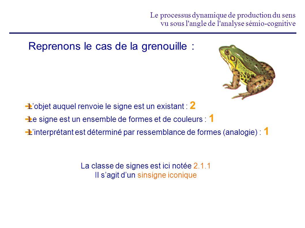 Le processus dynamique de production du sens vu sous l'angle de l'analyse sémio-cognitive Reprenons le cas de la grenouille : Lobjet auquel renvoie le