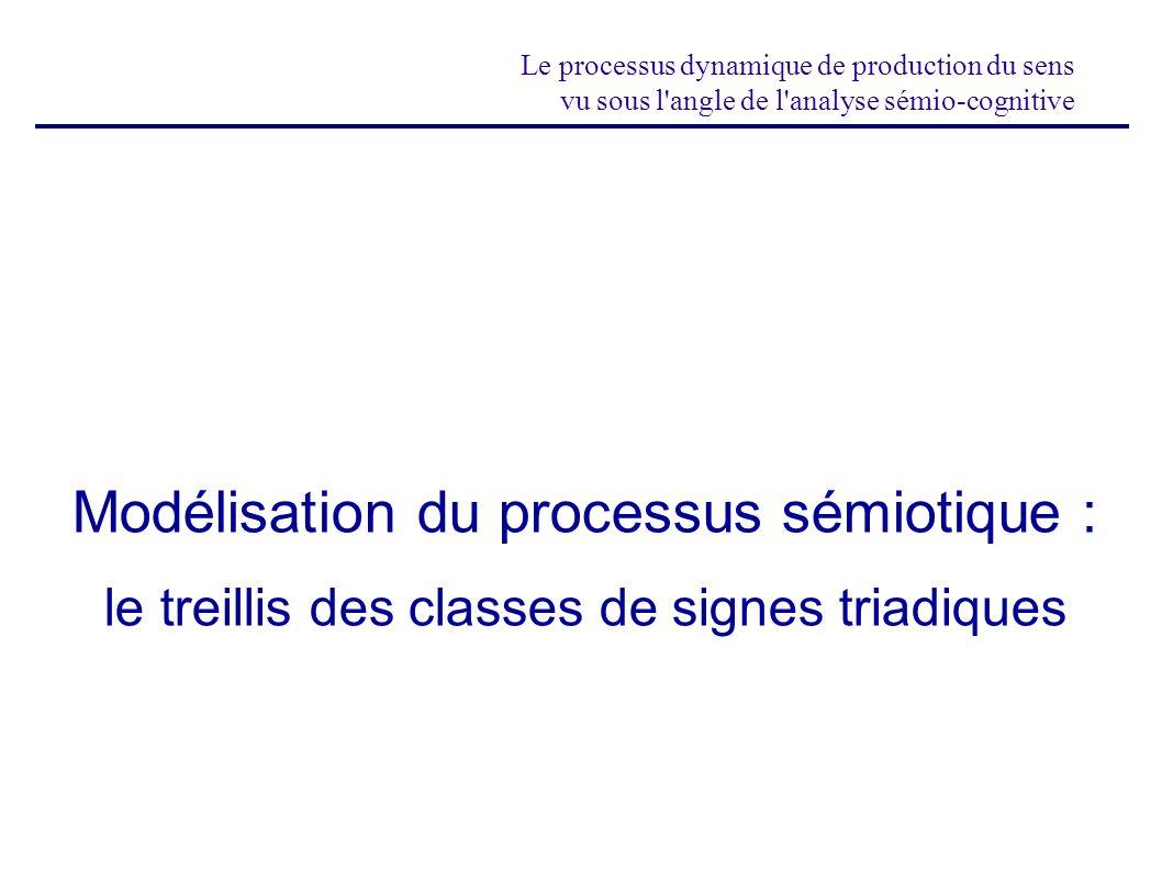 Le processus dynamique de production du sens vu sous l'angle de l'analyse sémio-cognitive Modélisation du processus sémiotique : le treillis des class