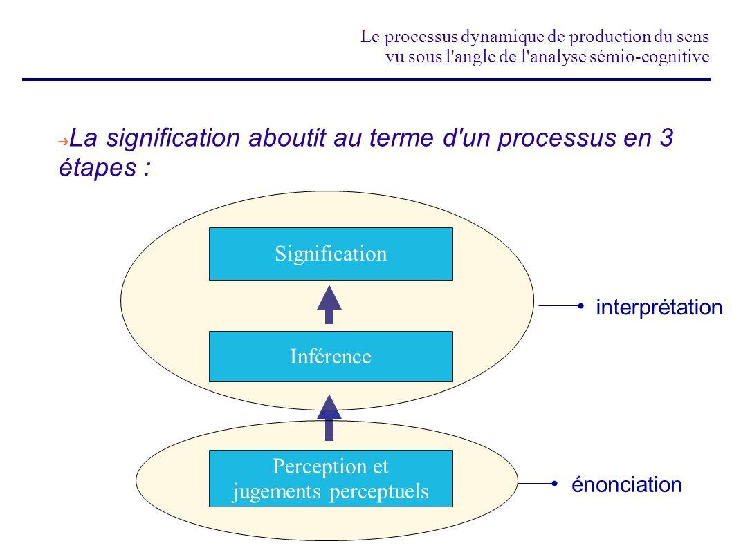 Le processus dynamique de production du sens vu sous l'angle de l'analyse sémio-cognitive La signification aboutit au terme d'un processus en 3 étapes
