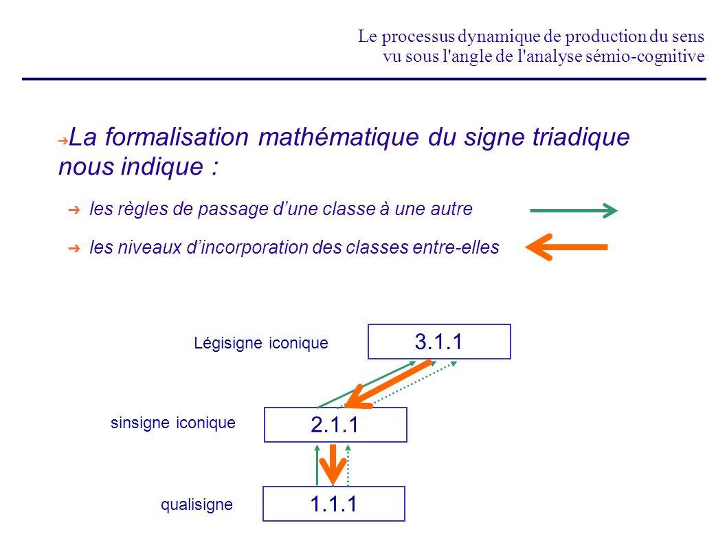 Le processus dynamique de production du sens vu sous l'angle de l'analyse sémio-cognitive La formalisation mathématique du signe triadique nous indiqu