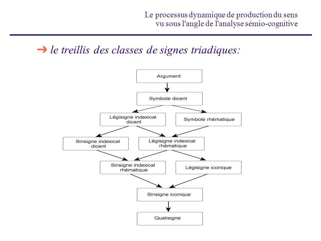 Le processus dynamique de production du sens vu sous l'angle de l'analyse sémio-cognitive le treillis des classes de signes triadiques: