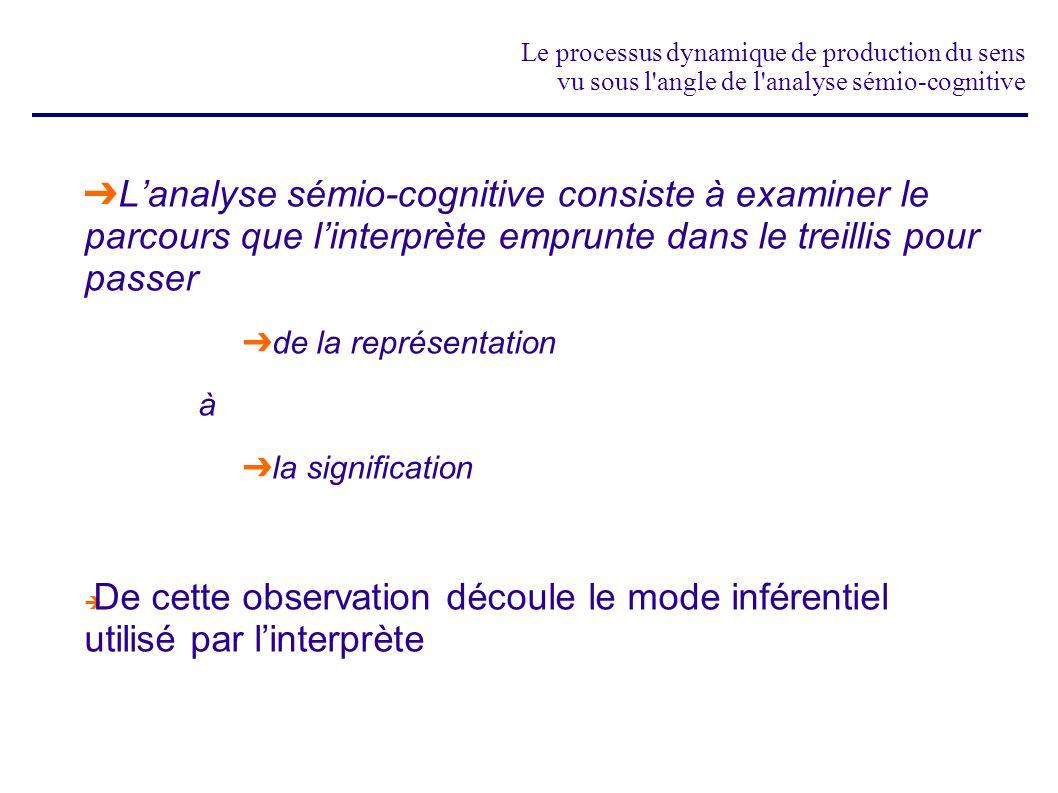 Le processus dynamique de production du sens vu sous l'angle de l'analyse sémio-cognitive Lanalyse sémio-cognitive consiste à examiner le parcours que
