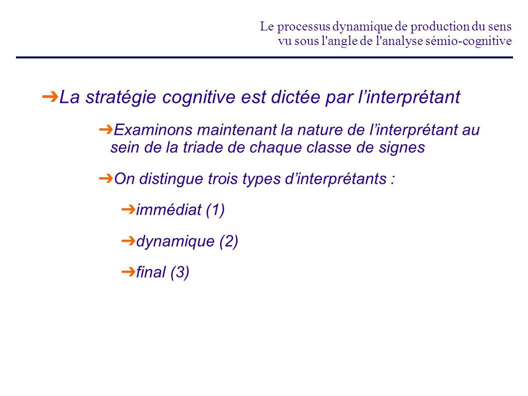 Le processus dynamique de production du sens vu sous l'angle de l'analyse sémio-cognitive La stratégie cognitive est dictée par linterprétant Examinon