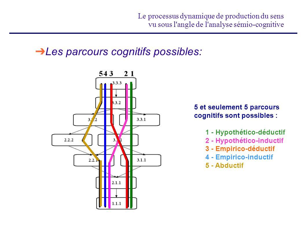 Le processus dynamique de production du sens vu sous l'angle de l'analyse sémio-cognitive Les parcours cognitifs possibles: 5 et seulement 5 parcours