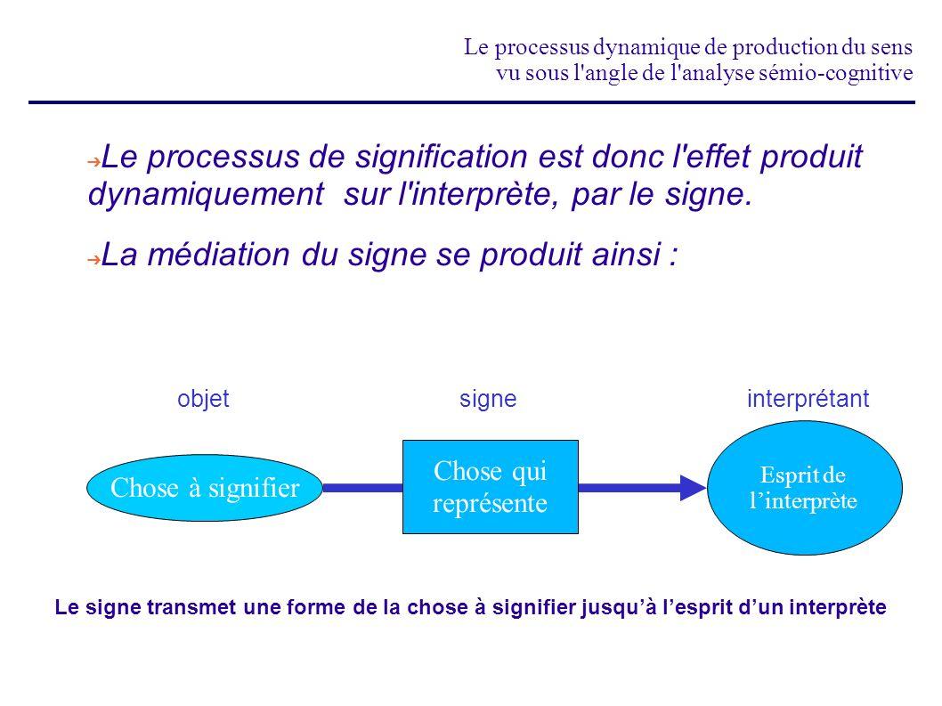 Le processus dynamique de production du sens vu sous l angle de l analyse sémio-cognitive Ce processus est de nature triadique et repose sur une succession de déterminations : du signe par lobjet de linterprétant par le signe de sorte que linterprétant est déterminé par lobjet à travers le signe Chose à signifier signe objet interprétant Nous entendons par détermination : le mode de renvoi dune instance à une autre