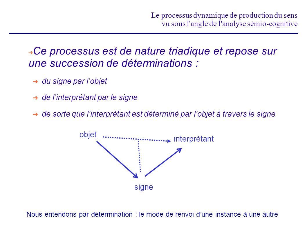 Le processus dynamique de production du sens vu sous l angle de l analyse sémio-cognitive Lensemble des 10 classes ainsi organisées nous donne le treillis des classes de signes triadiques: (représenté ici avec les relations dincorporation) 1.1.1 2.1.1 3.1.12.2.1 3.2.12.2.2 3.2.23.3.1 3.3.2 3.3.3 Cest cet outil qui est à la base de lanalyse sémio-cognitive