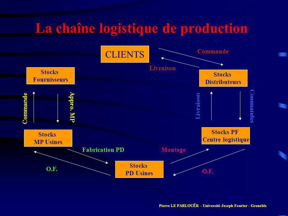 La chaîne logistique de production Stocks Fournisseurs Stocks MP Usines Commande Appro. MP Stocks PD Usines Stocks PF Centre logistique Stocks Distrib