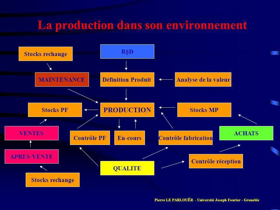 La production dans son environnement PRODUCTION Définition Produit R§D Analyse de la valeur Stocks MP ACHATS Contrôle réception QUALITE En-coursContrô