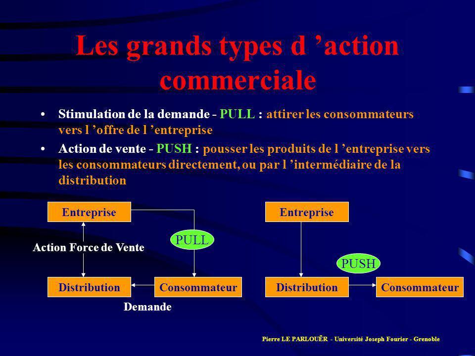 Les grands types d action commerciale Stimulation de la demande - PULL : attirer les consommateurs vers l offre de l entreprise Action de vente - PUSH