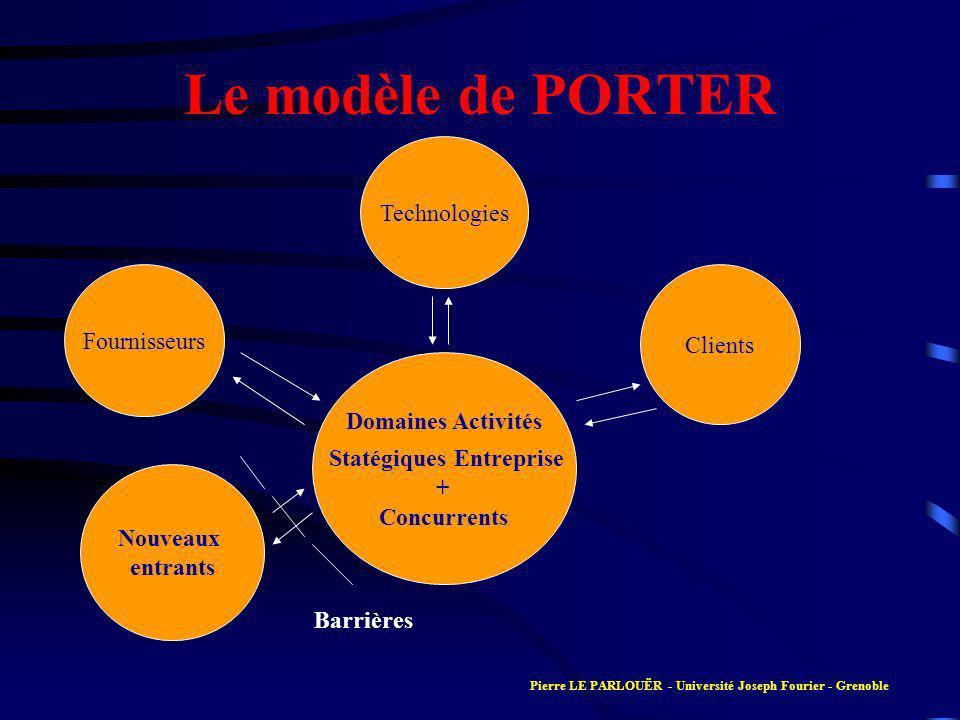 Le modèle de PORTER Domaines Activités Statégiques Entreprise + Concurrents Clients Fournisseurs Technologies Nouveaux entrants Barrières Pierre LE PA