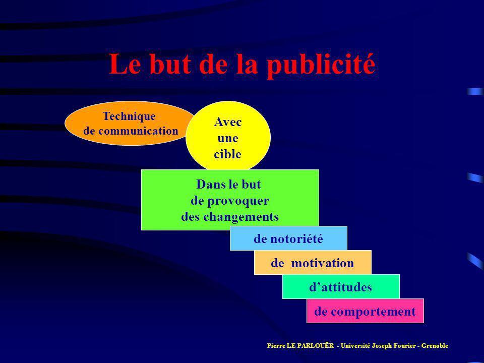 Le but de la publicité Technique de communication Avec une cible Dans le but de provoquer des changements de notoriété de motivation dattitudes de comportement Pierre LE PARLOUËR - Université Joseph Fourier - Grenoble