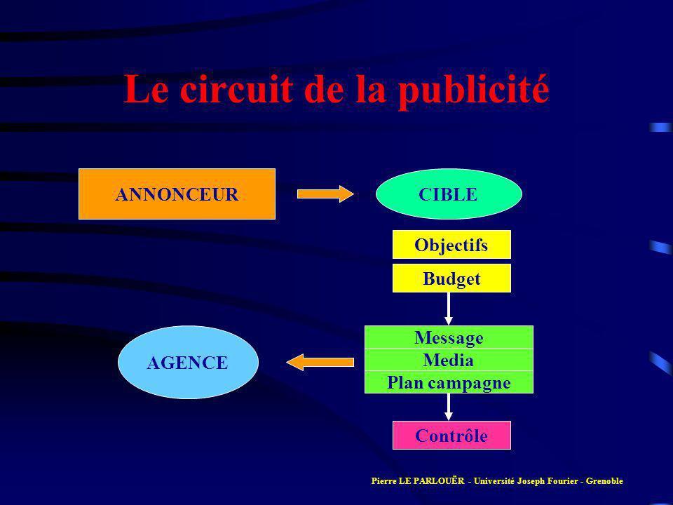 Le circuit de la publicité ANNONCEURCIBLE Objectifs Budget Message Media Plan campagne AGENCE Contrôle Pierre LE PARLOUËR - Université Joseph Fourier - Grenoble