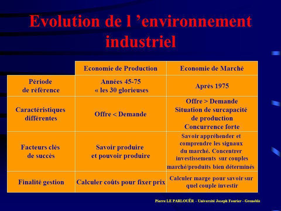 Evolution de l environnement industriel Economie de MarchéEconomie de Production Années 45-75 « les 30 glorieuses Après 1975 Offre Demande Offre > Dem