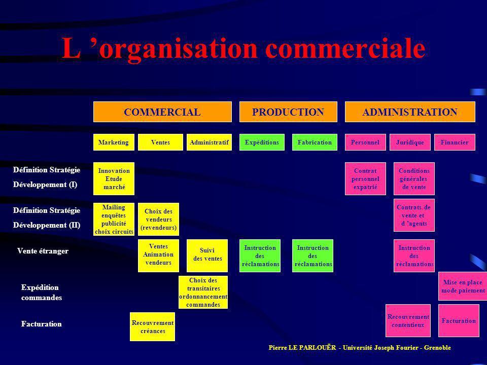 L organisation commerciale COMMERCIALPRODUCTIONADMINISTRATION MarketingVentesAdministratifExpéditionsFabricationPersonnelJuridiqueFinancier Définition