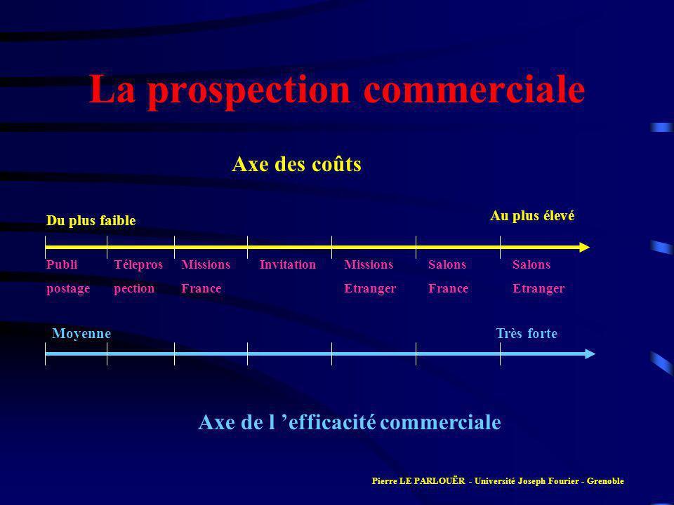 La prospection commerciale Axe des coûts Axe de l efficacité commerciale Du plus faible Au plus élevé MoyenneTrès forte Publi postage Télepros pection