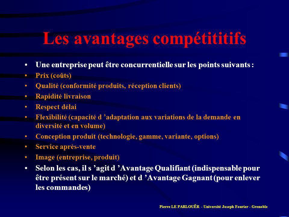 Les avantages compétititifs Une entreprise peut être concurrentielle sur les points suivants : Prix (coûts) Qualité (conformité produits, réception cl