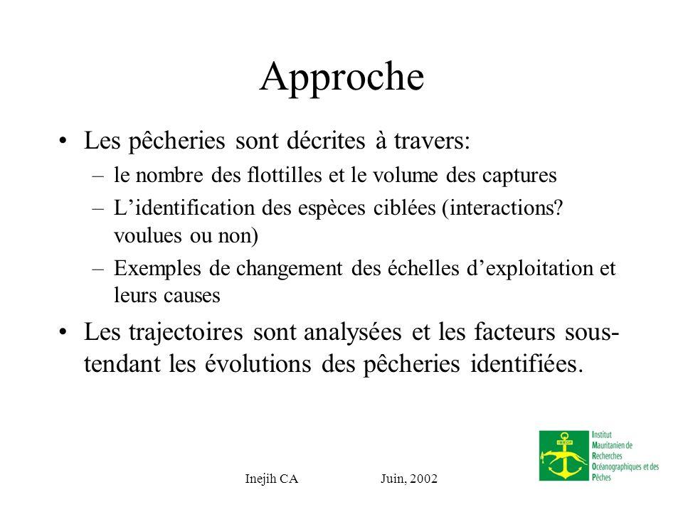 Inejih CA Juin, 2002 - 12 miles nautiques - Nouvelle paulitique - Obligation Débarquements -Déclaration de Politique Résultats