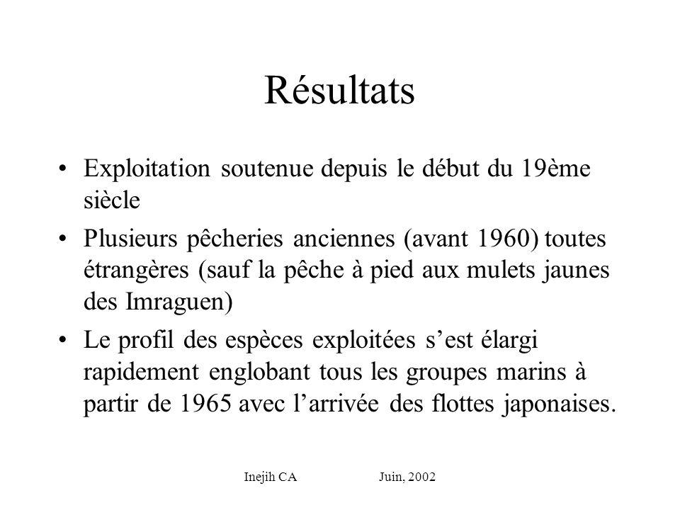 Inejih CA Juin, 2002 Évolutions marquantes Évolution de la pêche chalutière portugaise vers une pêcherie aux filets ciblant les poissons de fonds et les langoustes.