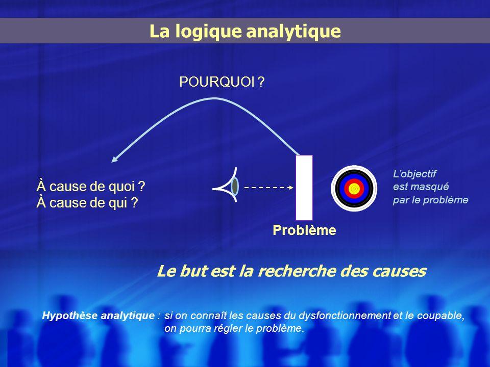 La logique analytique Le but est la recherche des causes À cause de quoi ? À cause de qui ? POURQUOI ? Lobjectif est masqué par le problème Problème H