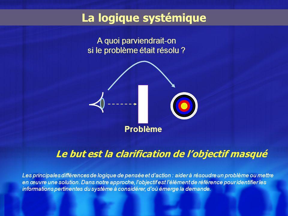 La logique systémique Le but est la clarification de lobjectif masqué A quoi parviendrait-on si le problème était résolu ? Problème Les principales di