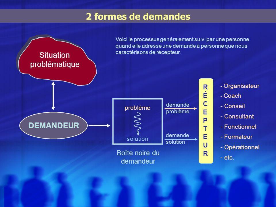 2 formes de demandes DEMANDEUR Situation problématique demande solution RÉCEPTEURRÉCEPTEUR - Organisateur - Coach - Conseil - Consultant - Fonctionnel