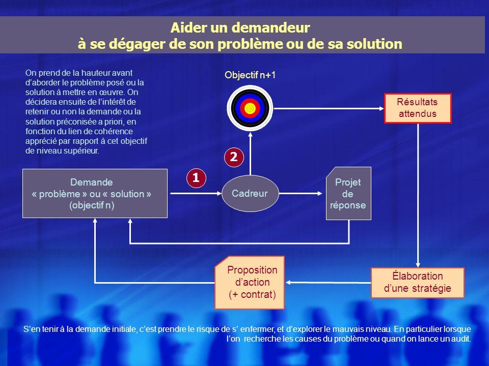 Objectif n+1 Aider un demandeur à se dégager de son problème ou de sa solution Projet de réponse Demande « problème » ou « solution » (objectif n) Cad