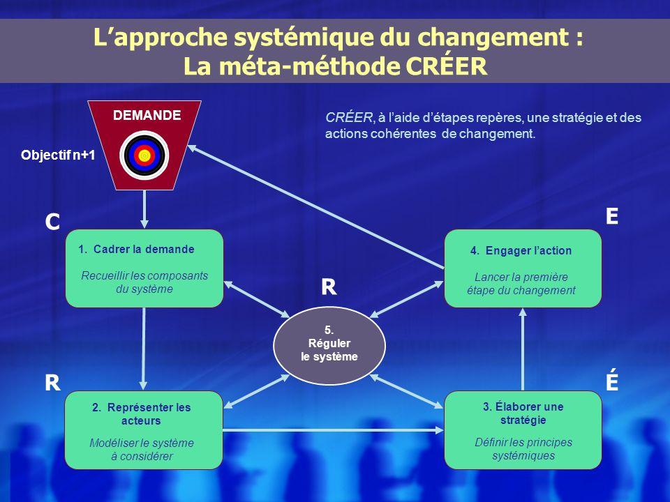 2. Représenter les acteurs Modéliser le système à considérer 3. Élaborer une stratégie Définir les principes systémiques 1. Cadrer la demande Recueill