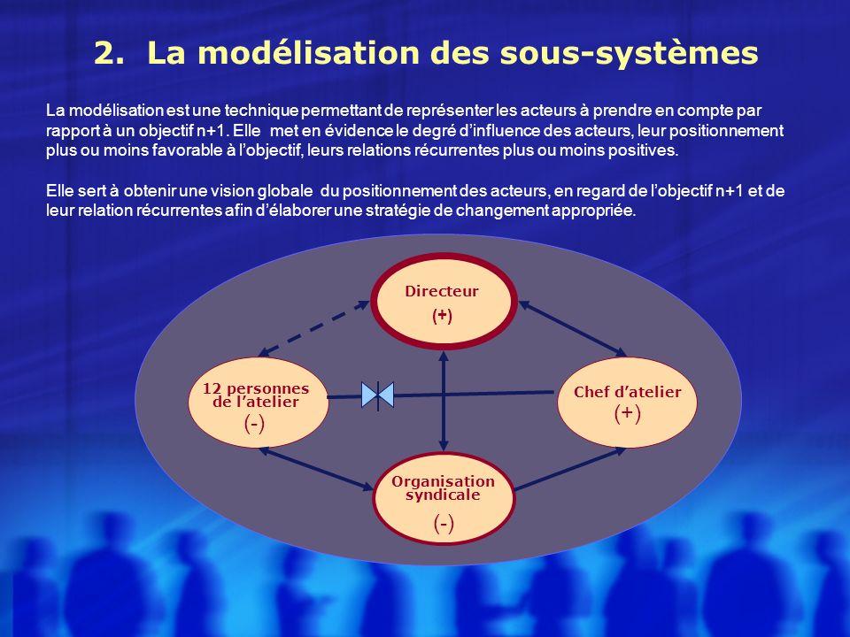 2. La modélisation des sous-systèmes La modélisation est une technique permettant de représenter les acteurs à prendre en compte par rapport à un obje