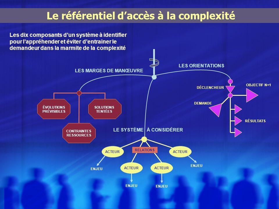 Les dix composants dun système à identifier pour lappréhender et éviter dentraîner le demandeur dans la marmite de la complexité Le référentiel daccès