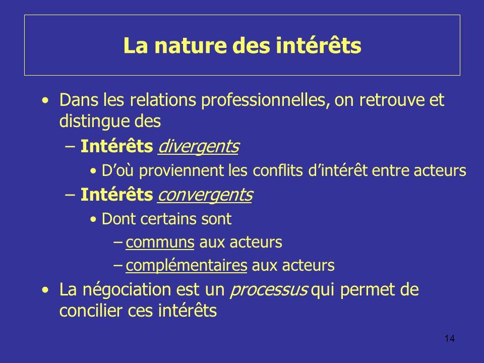 14 La nature des intérêts Dans les relations professionnelles, on retrouve et distingue des –Intérêts divergents Doù proviennent les conflits dintérêt entre acteurs –Intérêts convergents Dont certains sont –communs aux acteurs –complémentaires aux acteurs La négociation est un processus qui permet de concilier ces intérêts