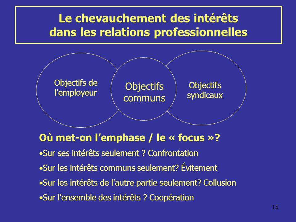 15 Le chevauchement des intérêts dans les relations professionnelles Objectifs de lemployeur Objectifs syndicaux Objectifs communs Où met-on lemphase