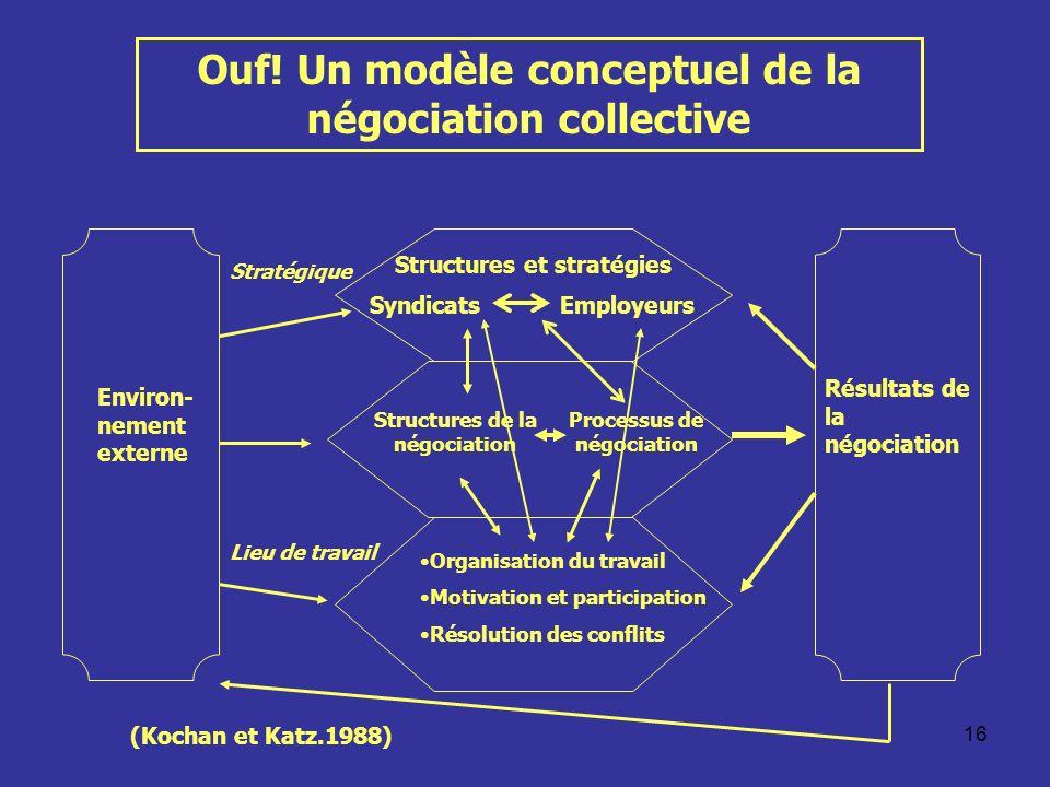 16 Ouf! Un modèle conceptuel de la négociation collective Environ- nement externe Résultats de la négociation Structures et stratégies SyndicatsEmploy