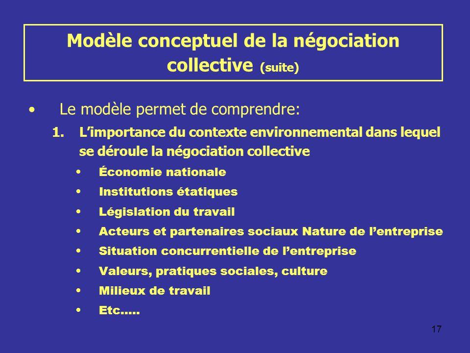 17 Modèle conceptuel de la négociation collective (suite) Le modèle permet de comprendre: 1.Limportance du contexte environnemental dans lequel se dér
