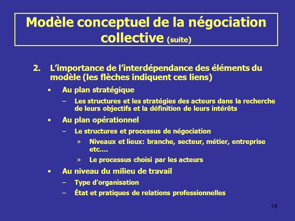 18 Modèle conceptuel de la négociation collective (suite) 2.Limportance de linterdépendance des éléments du modèle (les flèches indiquent ces liens) A
