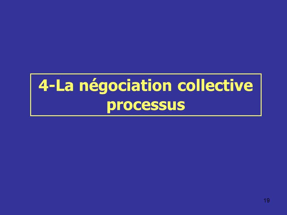 19 4-La négociation collective processus