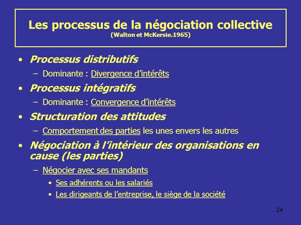 24 Les processus de la négociation collective (Walton et McKersie.1965) Processus distributifs –Dominante : Divergence dintérêts Processus intégratifs