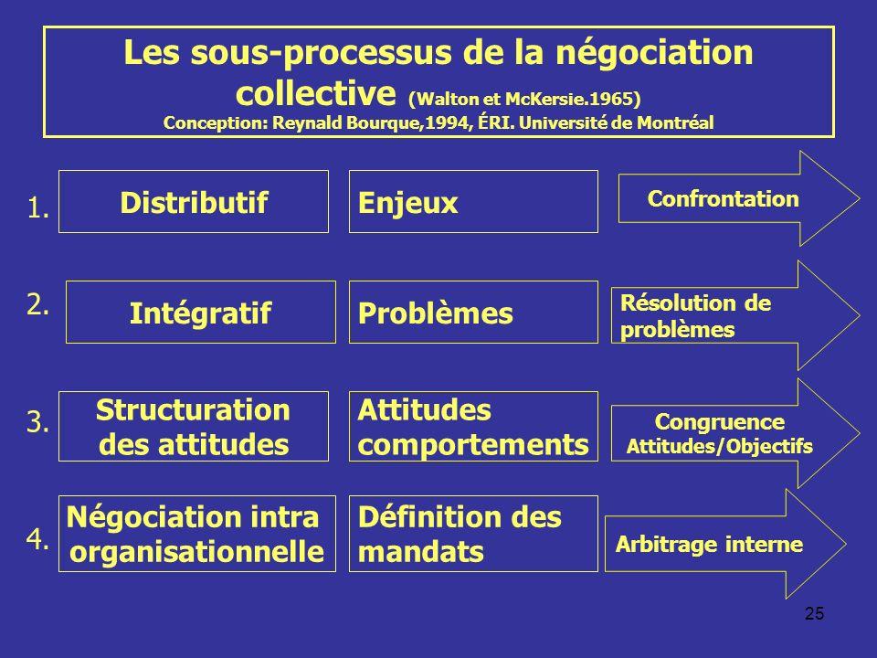 25 Les sous-processus de la négociation collective (Walton et McKersie.1965) Conception: Reynald Bourque,1994, ÉRI. Université de Montréal Distributif