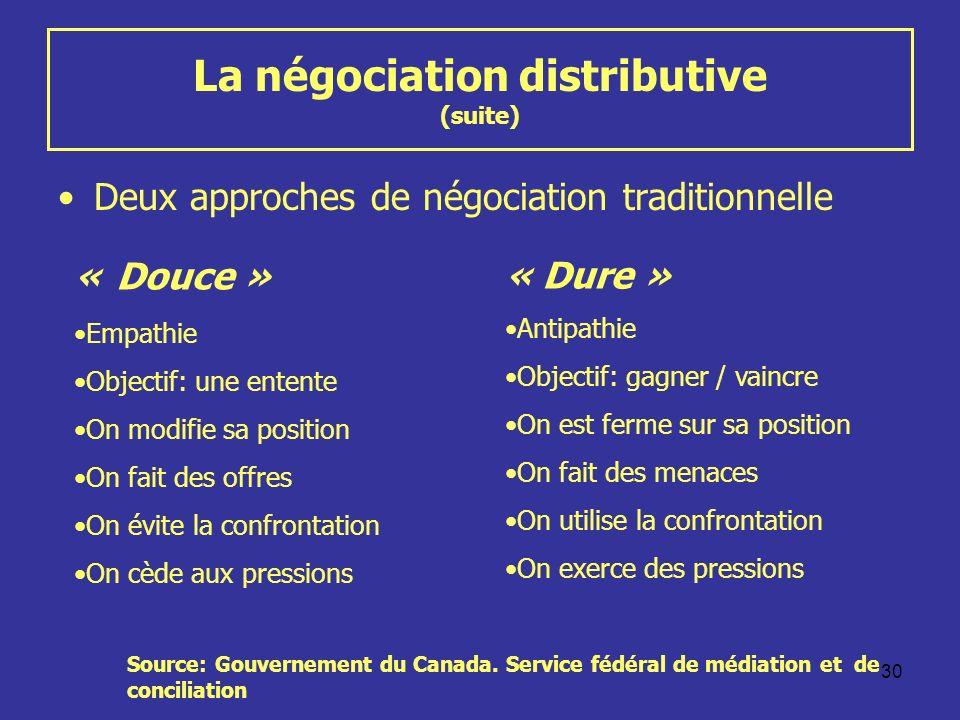 30 La négociation distributive (suite) Deux approches de négociation traditionnelle « Douce » Empathie Objectif: une entente On modifie sa position On