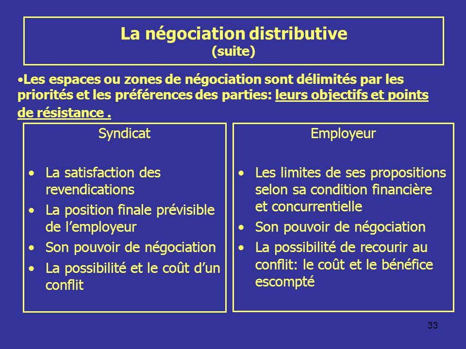 33 La négociation distributive (suite) Syndicat La satisfaction des revendications La position finale prévisible de lemployeur Son pouvoir de négociat
