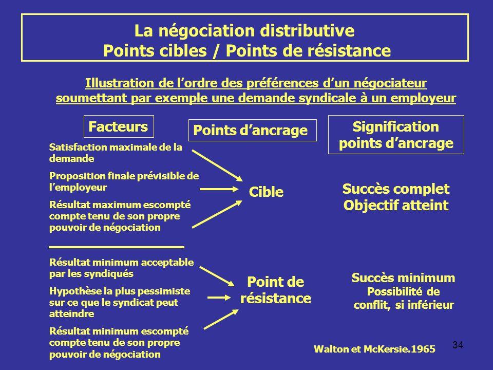 34 La négociation distributive Points cibles / Points de résistance Illustration de lordre des préférences dun négociateur soumettant par exemple une