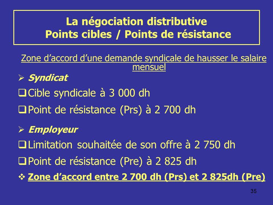 35 La négociation distributive Points cibles / Points de résistance Zone daccord dune demande syndicale de hausser le salaire mensuel Syndicat Cible syndicale à 3 000 dh Point de résistance (Prs) à 2 700 dh Employeur Limitation souhaitée de son offre à 2 750 dh Point de résistance (Pre) à 2 825 dh Zone daccord entre 2 700 dh (Prs) et 2 825dh (Pre)