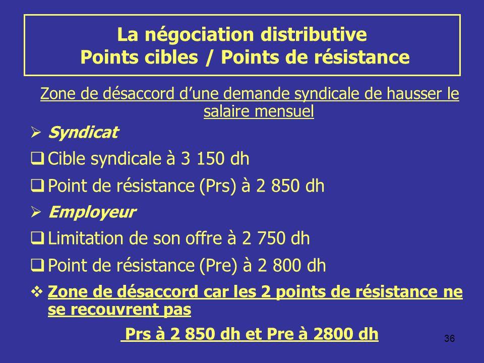 36 La négociation distributive Points cibles / Points de résistance Zone de désaccord dune demande syndicale de hausser le salaire mensuel Syndicat Cible syndicale à 3 150 dh Point de résistance (Prs) à 2 850 dh Employeur Limitation de son offre à 2 750 dh Point de résistance (Pre) à 2 800 dh Zone de désaccord car les 2 points de résistance ne se recouvrent pas Prs à 2 850 dh et Pre à 2800 dh