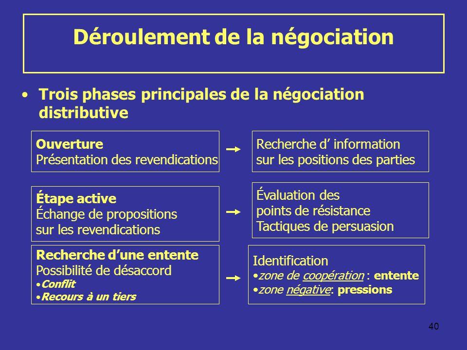 40 Déroulement de la négociation Trois phases principales de la négociation distributive Ouverture Présentation des revendications Étape active Échang