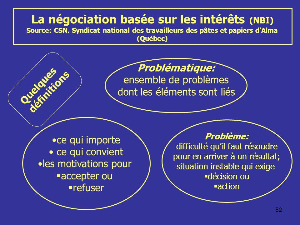 52 La négociation basée sur les intérêts (NBI) Source: CSN. Syndicat national des travailleurs des pâtes et papiers dAlma (Québec) Quelquesdéfinitions